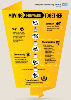 Moving Forward together infographic