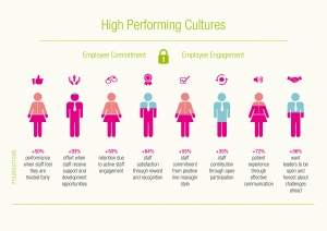LCH High Performing Cultures infographic