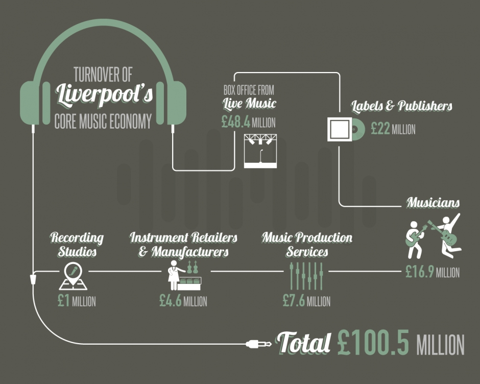 Liverpool Music Economy infographic