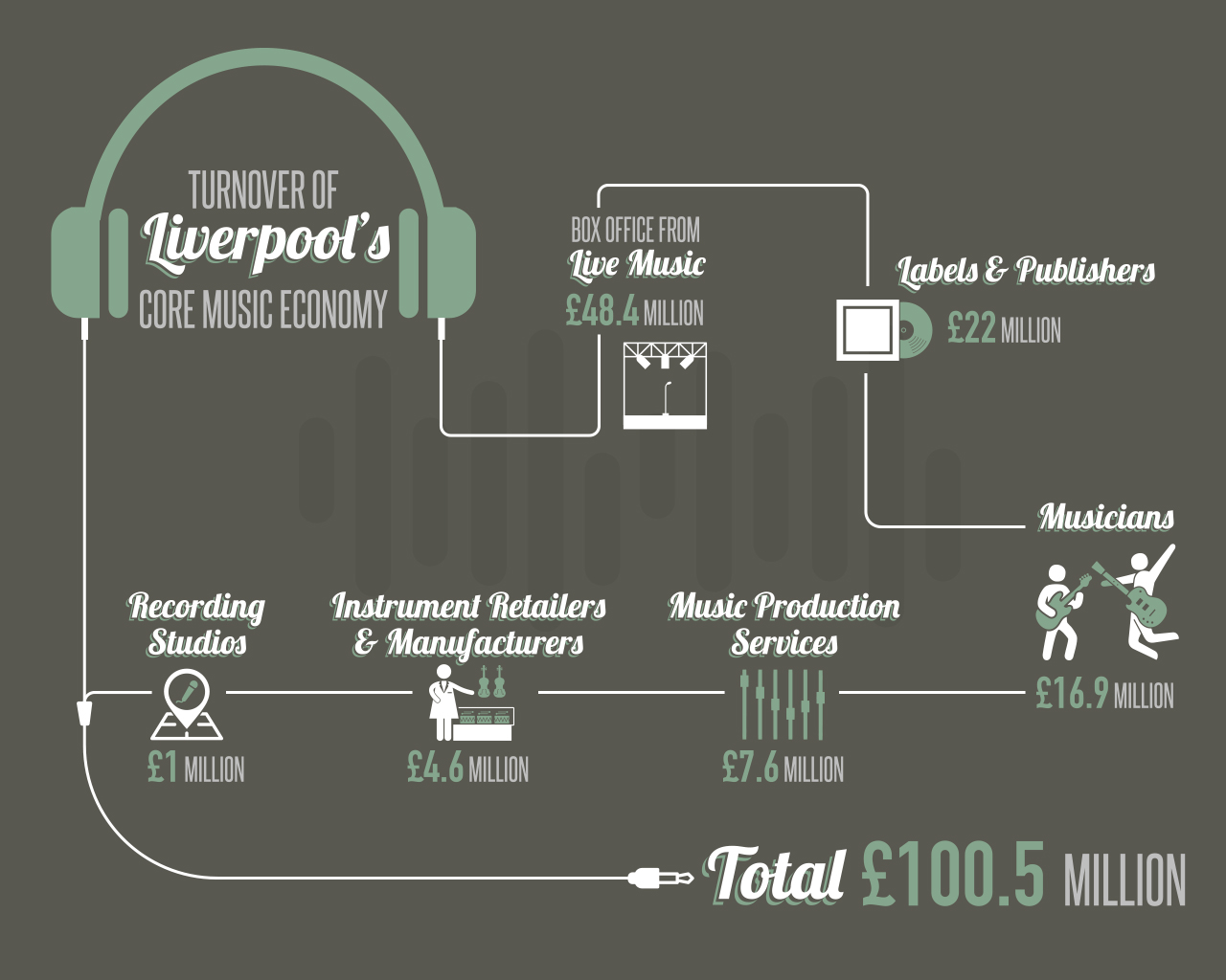 Liverpool City of Music!